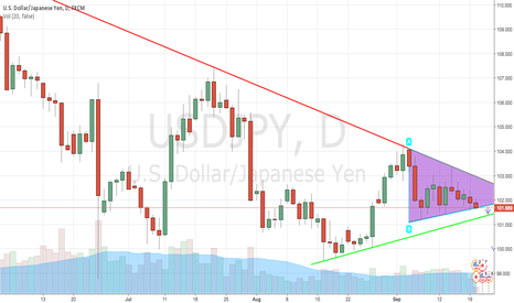 USDJPY: USD/JPY - Major Alert