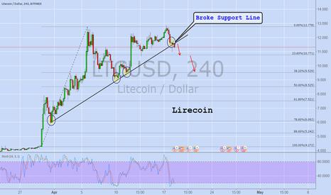 LTCUSD: Litecoin/USD
