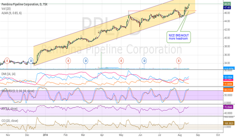 PPL: Nice breakout for strong trending PEMBINA PIPELINE. TSX:PPL