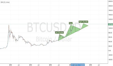 BTCUSD: head and shoulders indicating short term correction and sideways