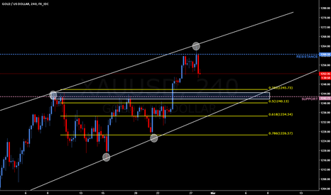 XAUUSD: XAUUSD pullback then long