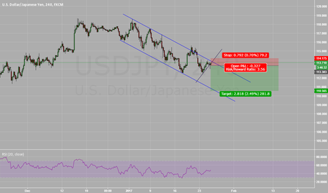 USDJPY: USDJPY Channel Continuation Update