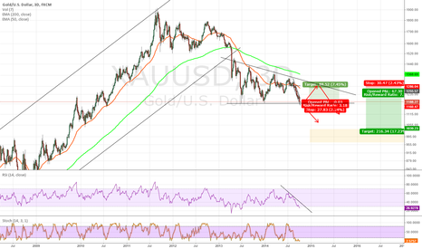 XAUUSD: Descending triangle, a relief rally before more down