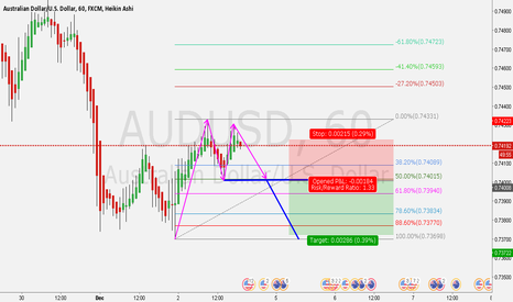 AUDUSD: Bearish ABCD
