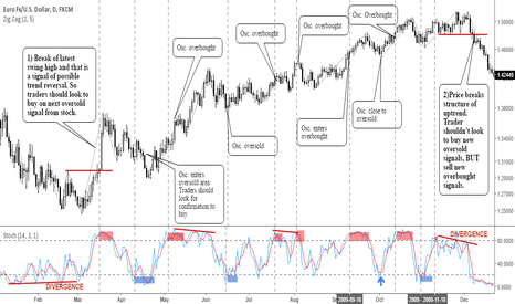 EURUSD: Trading Fundamentals: How To Use Oscillators Correctly!