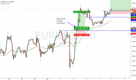 EURUSD: Trade: EURUSD Long on breakout