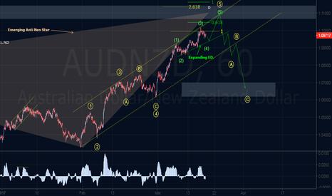 AUDNZD: Bearish Harmonic & Elliott Wave Outlook