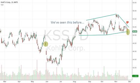 KSS: $KSS Monthly sales