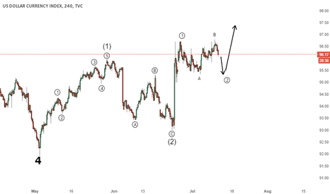 DXY: DXY - Seems to be in a Flat