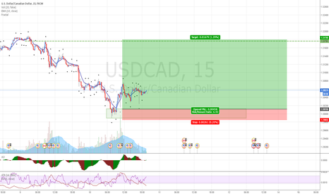 USDCAD: USDCAD: Buying at demand on tested weekly support