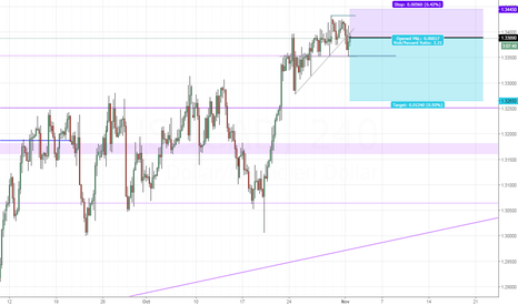 USDCAD: USDCAD - Signs of a potential correction (short-term)