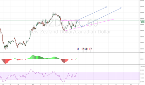 NZDCAD: NZDCAD making a triangle