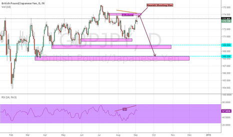 GBPJPY: GBPJPY.....D1 view