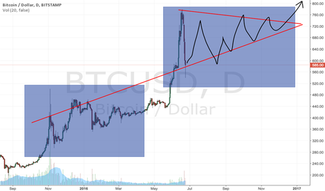 BTCUSD: BTC Summer triangle