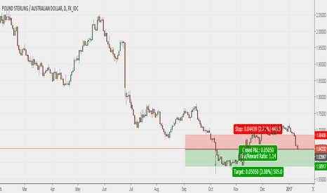 GBPAUD: Short on Gbp/Aud