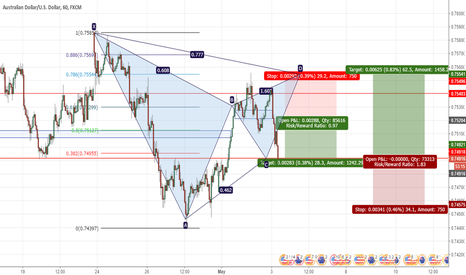 AUDUSD: AUDUSD  gartley pattern formation 70 pips long position