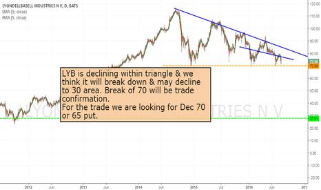 LYB: LYB - short at the break of 70
