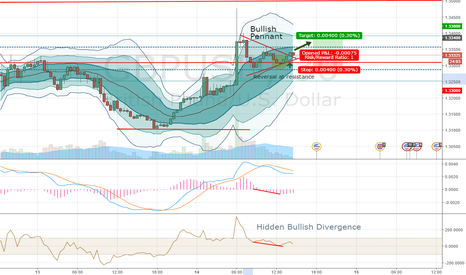 GBPUSD: Bullish Pennant, Reversal and Divergence for GBPUSD