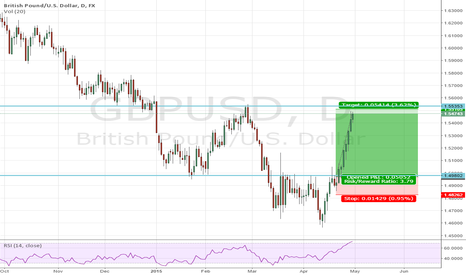 GBPUSD: GBPUSD Nice R/R up into resistance