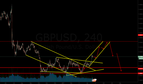 GBPUSD: my new outlook for the cable