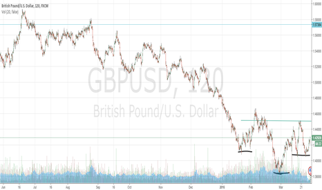 GBPUSD: Possible Inverse Head and Shoulders formation