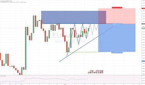 EURUSD: Structure Trading opportunity (longer term)