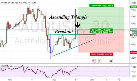 AUDUSD: ASCENDING TRIANGLE