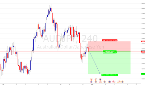 AUDJPY: AUD/JPY SELL ENTRY @ 86.294