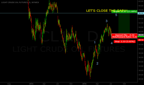 CL1!: CRUDE OIL TRADE IDEA