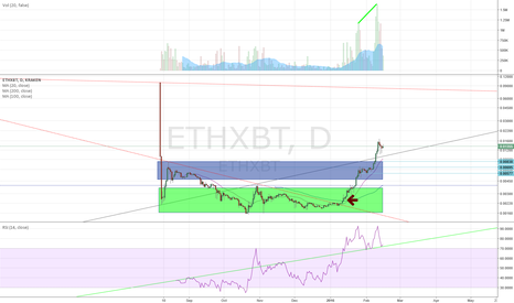 ETHXBT: ETHXBT, still a lot of room up