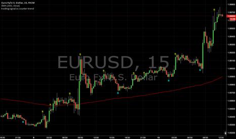 EURUSD: Counter-trend signals : EURUSD (15min)