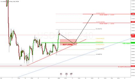 USDCHF: Dollar/SwissFranc, Potential long setup.