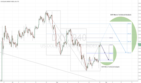 DXY: DXY Macro-Micro Technical Analysis