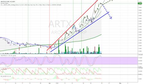 ARTX: ARTX possible trend!