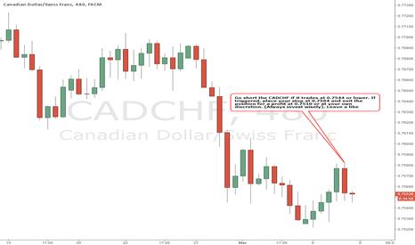 CADCHF: CADCHF - BEARISH Strategy