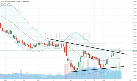 TUES: $TUES in breakout mode