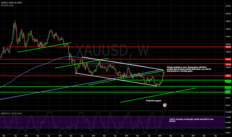 XAUUSD: Gold at a turning point