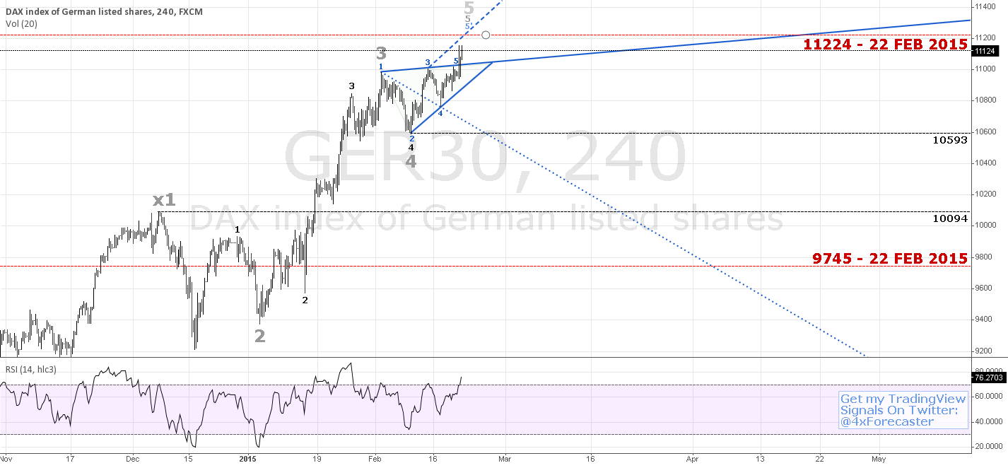 Potential Reversal At 11224 Per Background WW Geo.   $DAX #forex