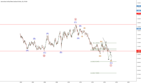 AUDNZD: audnzd still in downtrend