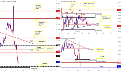 EURUSD: Longs from 1.07 is a possibly given the confluence...
