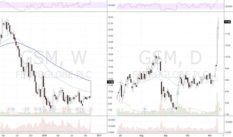 GSM: GSM 30%+ for month, 70% short float, unprofitable qtr, dividends