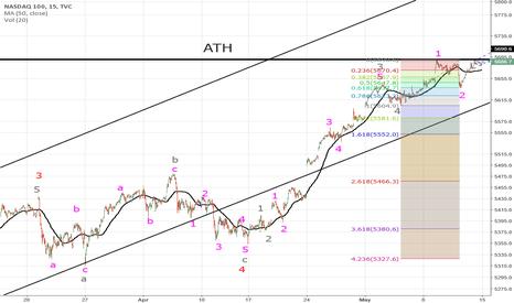 NDX: NASDAQ (12) rallye continues!