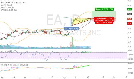 EA: triangulo ascendente