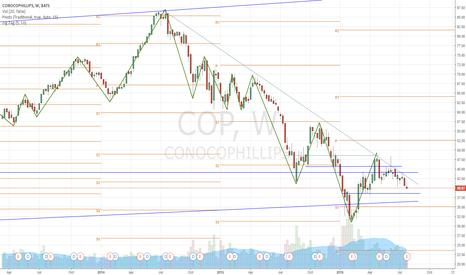 COP: $COP swing short idea