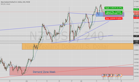 NZDUSD: Buy at demand zone