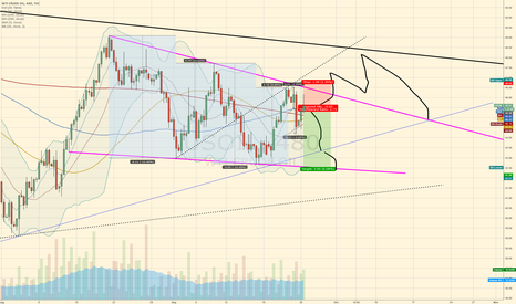 USOIL: OIL consolidation zone trading
