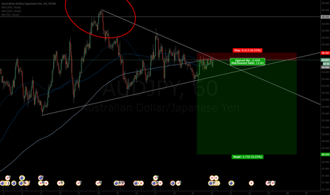 AUDJPY: AUDJPY taken to the extreme