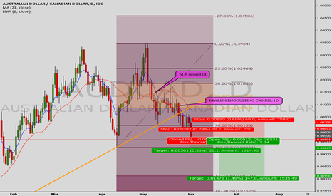 AUDCAD: AUDCAD QUICK 30 PIPS ! SELL