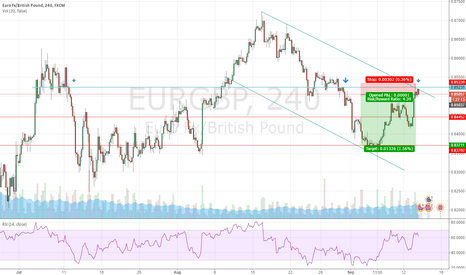 EURGBP: EURGBP short from downward channel and failed to breakout