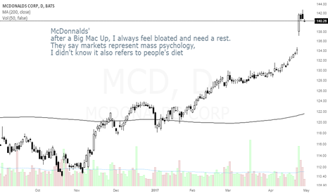 MCD: MCD it's always good to rest after a Big Mac(up)